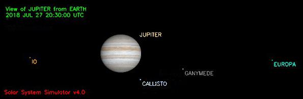 Positionen der Jupitermonde am 27.07.2018 um 22:30 MESZ. Bild: Solar System Simulator, JPL/Caltech.