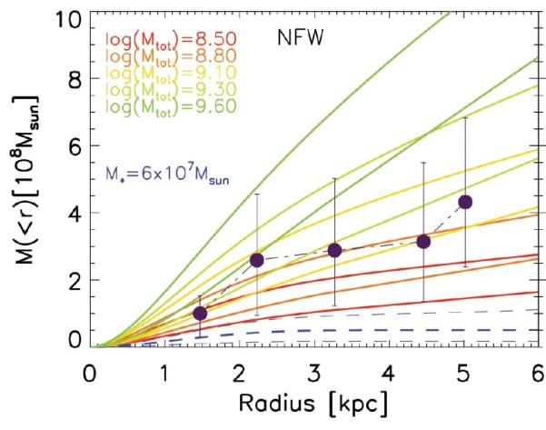Gravitative Masse von NGC 1052-DF2: die schwarzen Punkte geben die aus der Bewegung der Kugelhaufen ermittelte Masse der Galaxie und ihres Halos nach Navarro/Frenk/White (NFW) innerhalb des Radius auf der x-Achse an. Die blaue gestrichelte dicke Linie unten gibt die leuchtende Masse der Sterne an; der Unsicherheitsbereich wird durch die dünneren blauen gestrichelten Linien dargestellt. Die Paare von grünen, gelben und roten Linien geben die Unsicherheitsbereiche für die Massenverteilung von FW-Halos mit der Gesamtmasse von 109,6, 109,1 und 108,5 Sonnenmassen an. Die schwarzen Datenpunkte passen am besten zu 109,1 = 1,3 Milliarden Sonnenmassen.