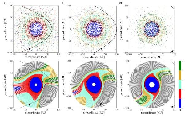 Diagramm dreier parabolischer Passagen von Sternen mit (a) 0,5, (b) 1 und (c) 5 Sonnenmassen. Die obere Reihe zeigt die Verteilung der mittleren Orte der Scheibenpartikel und die Exzentrizitäten ihrer Bahnen farbig codiert gemäß der Skala rechts (0=kreisförmige Bahn, 1=parabelförmige Bahn, zwischen 0 und 1 von blau zu grün schmaler werdende Ellipsenbahnen). Die untere Reihe zeigt die Ursprungsorte der Partikel und farbcodiert die Exzentrizitäten, auf denen sie nach der Passage enden. Graue Partikel werden aus der Scheibe abgeräumt. Bild: [1] mit korrigierter Skala (Fehler im arXiv-Preprint).