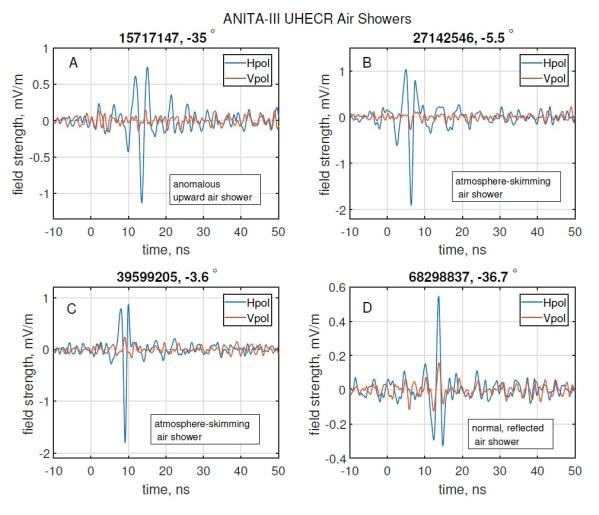 Radiopulse von 4 Teilchenschauern, die ANITA registriert hat. Bild A zeigt zeigt eines der im Text beschriebenen ungewöhnlichen Signale von unten (35° unter dem Horizont). Bei ihm fehlt, genau wie bei den aus der Horizontalen stammenden Signalen B und C (5,5° und 3,6° unter dem Horizont) der Phasensprung, der eine Reflexion am Boden kennzeichnet. Bild D zeigt so eine Reflexion aus einer ähnlichen Richtung wie der Puls in Bild A. Man sieht, das die blaue Kurve der horizontalen Polarisation umgedreht erscheint. Bild: [1]