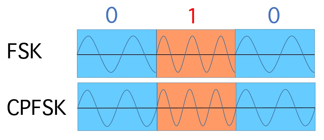 Frequency Shift Keying (FSK) und Continuous Phase Frequency Shift Keying (CPFSK). Letzteres schont Bandbreite. Bild: Autor, PD.