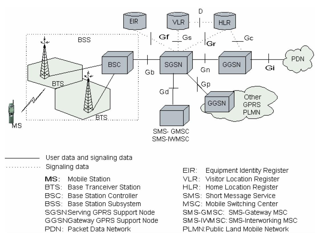 GPRS Netzarchitektur. Neue Knoten im Netz sind der SGSN und der GGSN. Während der SGSN über BSC und BTS die Verbindung zum Endgerät (MS = Mobile Station) hält, vermittelt der GGSN in öffentliche Datennetze (PDN = Packet Data Network) und benachbarte GPRS-Netze (PLMN = Public Land Mobile Network). Die beiden GSN-Typen haben Schnittstellen zu verschiedenen Komponenten des GSM-Netzes wie BSS, GMSC, HLR, VLR und EIR. Bild: [1].