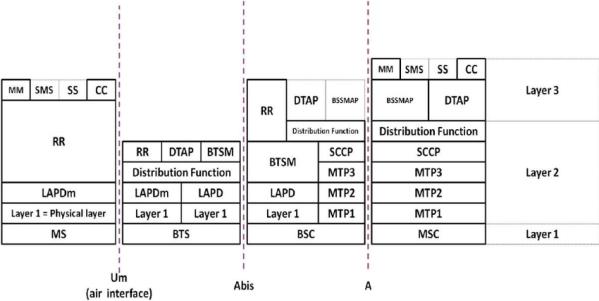 GSM-Protokollstack im Endgerät (MS, Mobile Station), der BTS, der BSC und der MSC mit den dazwischen liegenden Schnittstellen. Jedes Rechteck repräsentiert eine Protokolleinheit, die mit einer gleichgestellten Einheit der Nachbarkomponente über die dazwischen liegende Schnittstelle (gestrichelte Linien) redet. Bild: [1]