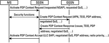 PDP-Kontext-Aktivierung ausgehend vom Endgerät (MS = Mobile Station). Bild: [2]
