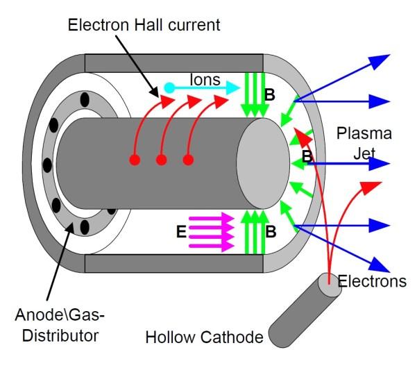 Schema eines Hall-Effekt Antriebs. Erläuterung siehe Text. Bild: [2].