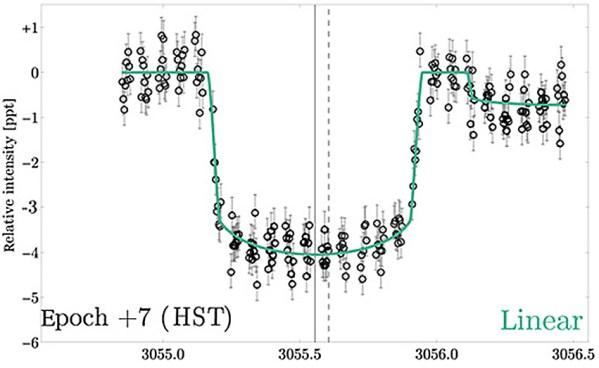 Vom Hubble-Weltraumteleskop (Hubble Space Telescope, HST) aufgenommene Lichtkurve mit linearem Datenfit (grüne Kurve). +7 bedeutet, dass dies die siebte Transitperiode relativ zu den Kepler-Transits ist, die - warum auch immer - mit -2, 0 und 1 nummeriert sind. Bild: [2].