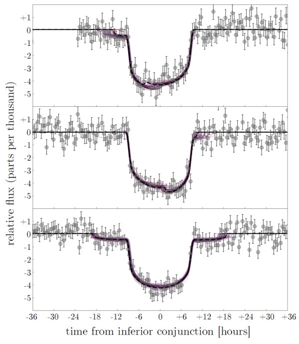 Kepler-Lichtkurve des Planeten Kepler-1625b. Die Punkte mit den Fehlerintervallen sind die eigentlichen Daten, während die roten Linien verschiedene aus den Daten abgeleitete statistische Modelle für Lichtkurven mit einem Mond sind. Die schwarze Linie stellt den besten Fit dieser Kurven zu den Daten dar. Bild: [1].