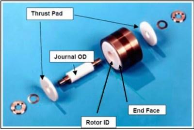Kreisel im Gyroskop mit Luftlagern. Bild: [3].