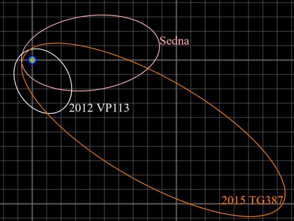 """Hier noch einmal die Orbits der Sednoiden """"von oben"""" aus Sicht des Nordpols der Ekliptik gesehen. Jedes kleine Rechteck hat 100 AE Seitenlänge und seine Diagonale entspricht der Strecke, die die Sonde Voyager 1 seit ihrem Start 1977 zurückgelegt hat. Der Perihel des Orbits von 2015 TG387 liegt bei 59,2° Länge der Ekliptik, Sednas bei 96° und der von 2012 VP113 bei 25°, alle in ähnlicher Richtung. Bild: Wikimedia Commons, Tomruen, CC BY-SA 4.0 International."""