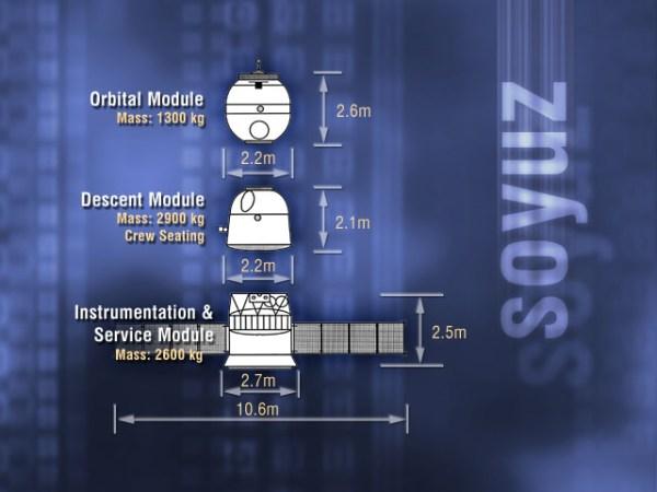 Bestandteile eines Sojus-TMA-Raumschiffs: oben das Orbitalmodul, das nicht zur Erde zurückkehrt, darunter das Abstiegsmodul, in dem die Kosmonauten bei Start und Landung sitzen, und unten das Instrumenten- und Service-Modul mit Antrieb und Energieversorgung (unter anderem über Solarzellen). Bild: Wikimedia Commons, NASA, gemeinfrei.