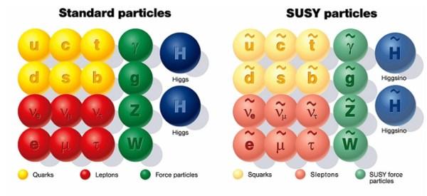 """Gegenüberstellung von Standardteilchen und ihren hypothetischen Superpartnern. Leider fand sich kein schöneres freies Bild, aber ich habe eines unter der Voransicht verlinkt. Bild: Dmitry Kazakov, """"Beyond the Standard Model' 17"""", arXiv:1807.00148."""