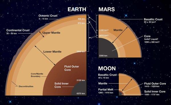 Das Innere von Erde, Mars und Mond, maßstabsgetreu. Die Erde verfügt über einen festen Eisenkern (grau), der von einem flüssigen äußeren Kern (rot) umschlossen wird. Darüber liegt der zähflüssige Mantel und die Erdkruste. Auch der Mond hat diese Struktur und wir kennen die Abmessungen dank Apollo und anderer Missionen recht genau. Beim Mars wird eine ähnliche Struktur vermutet, aber Details sind noch nicht bekannt. InSight soll helfen, die Wissenslücken zu füllen. Bild: [1].