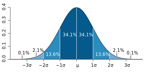 500px-Standard_deviation_diagram_svg