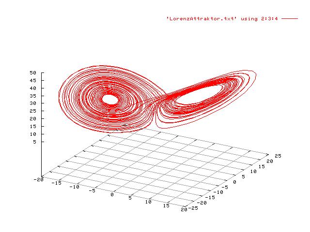 i-5d2781801774f043a9b969df16a4820c-LorenzAttraktor.png