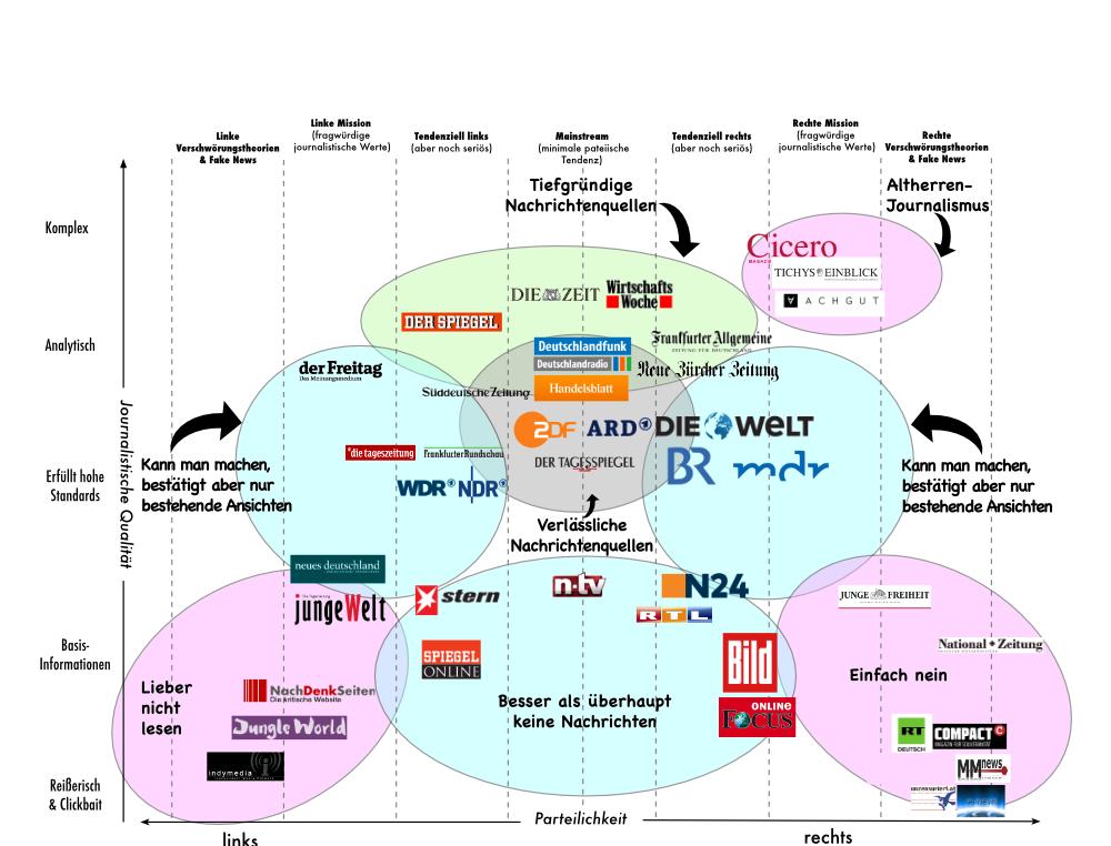 medienlandschaftskarteNEU