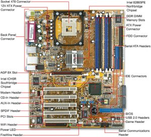 What is a MotherBoard | Science
