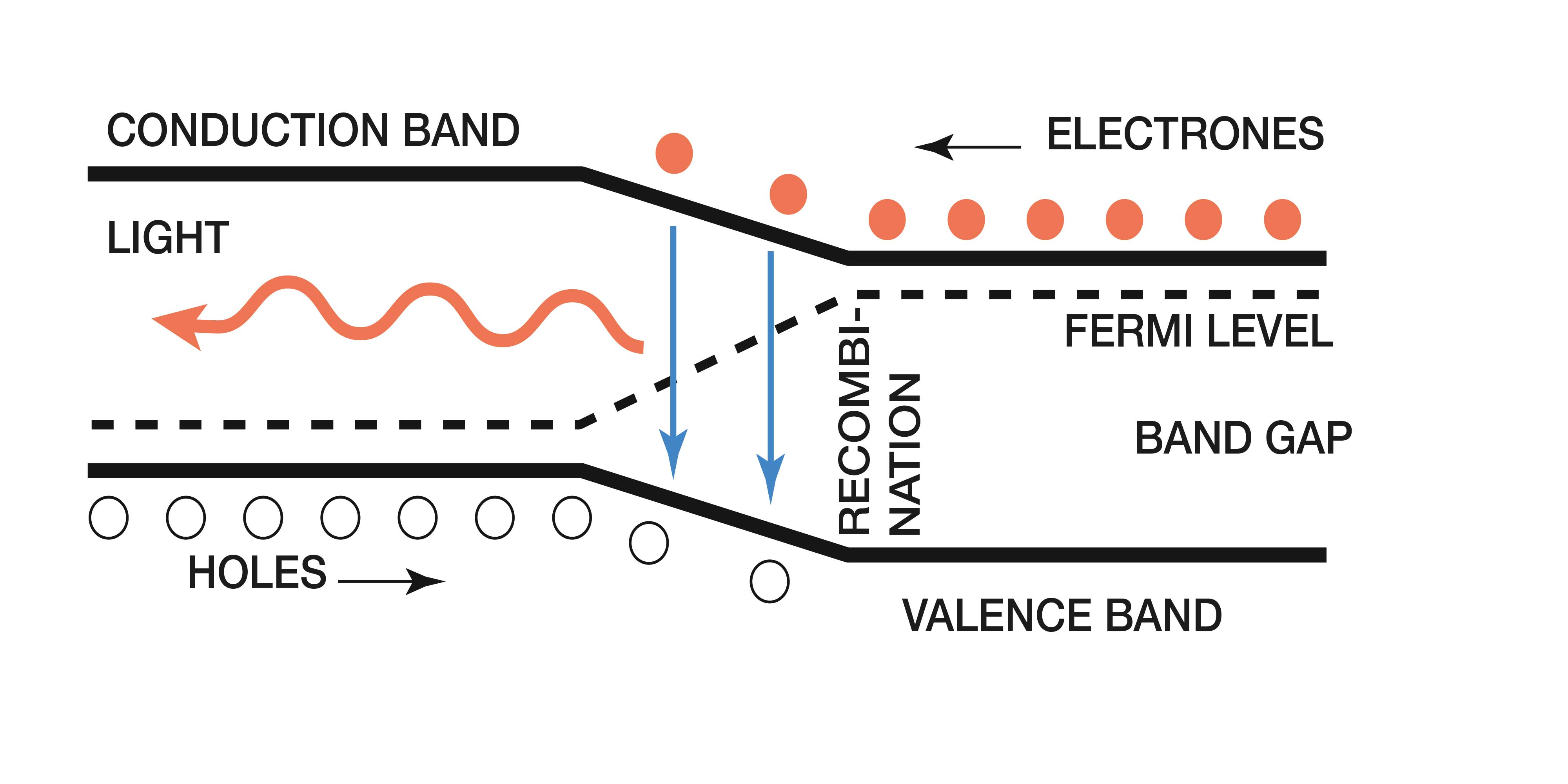 Led Band Diagram