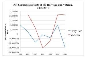 Einnahmen Vatikan