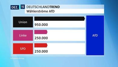 Afd Waehlerstroeme