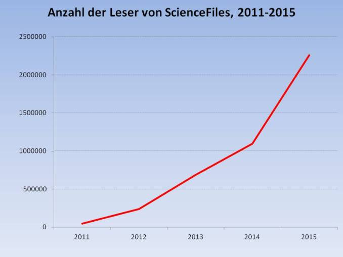 ScienceFiles_Statistic_2015