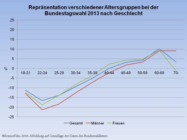 Repraesentation Bundestagswahl