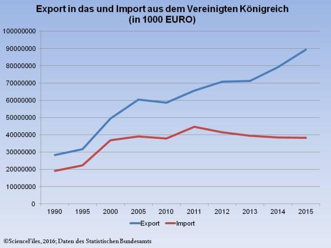 UK GERMANY Export Import