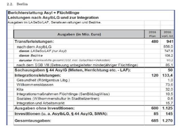 Kosten Fluechtlinge Berlin.jpg