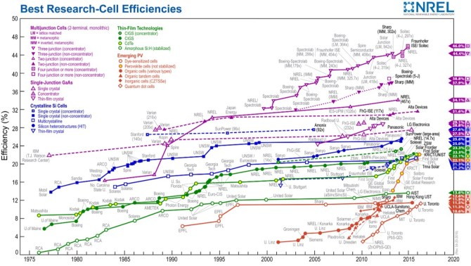 NREL solar cell conversion efficiency