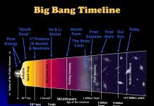 Big Bang and the Age of the Universe