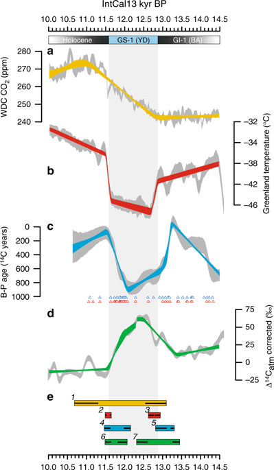 Detailed view of synchronized CO2, climate and ocean circulation records during the Younger Dryas stadial