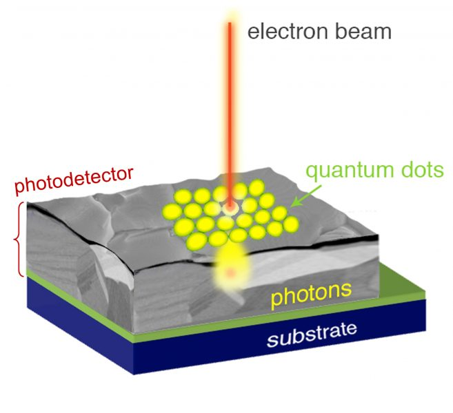 Researchers develop quantum dot microscope for measuring electric potentials of atoms