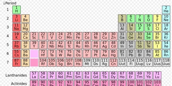 Periodická tabulka prvků, autor: Cepheus, zdroj: Wikimedia Commons, licence obrázku public domain
