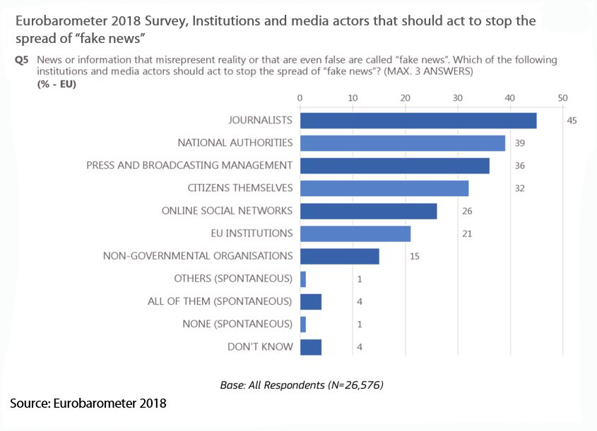 Institutions & media actors that should act to stop the spread of Fake NewsEurobarometer 2018 Survey