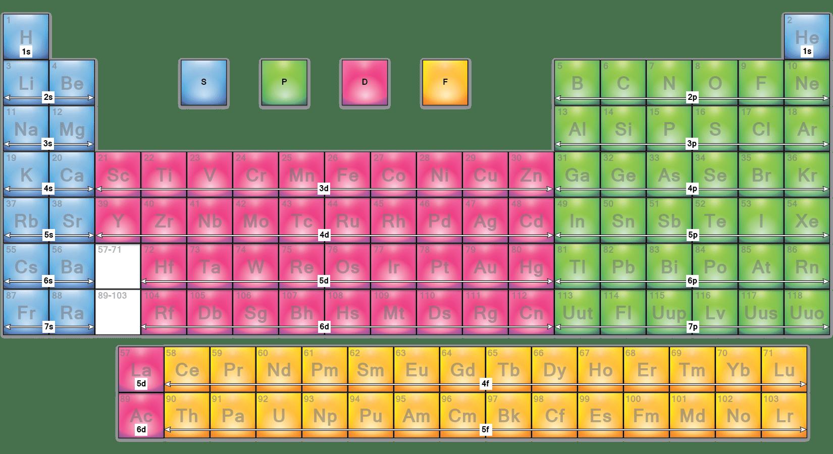 Periodic Table Orbitals Spd