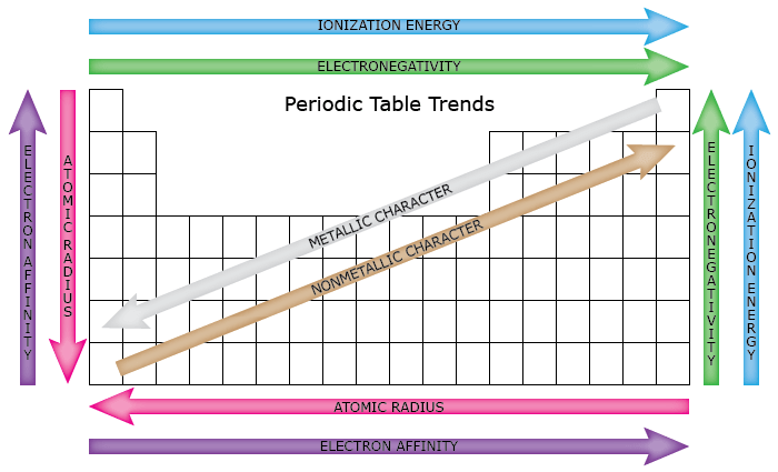 Ph Periodic Table Trends