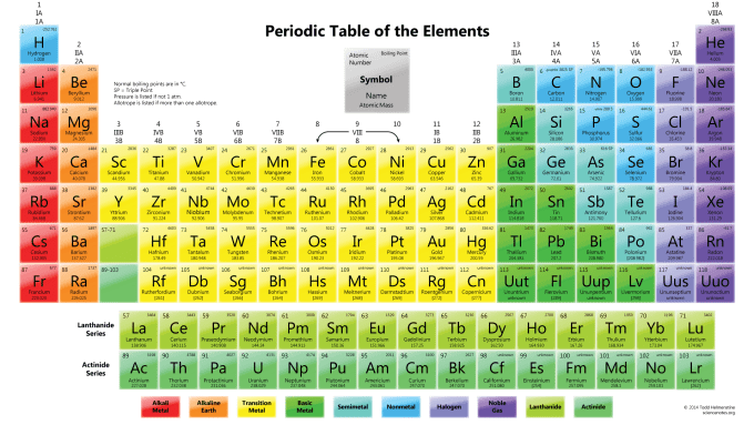 Elements periodic table microfinanceindia element project lessons tes teach periodic table urtaz Images