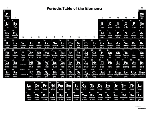 Negative Printable Periodic Table Of The Elements