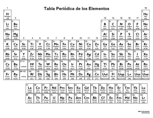 Tabla periodica en blanco para imprimir pdf periodic diagrams imprimible tabla periodica de los elementos blanco y urtaz Choice Image