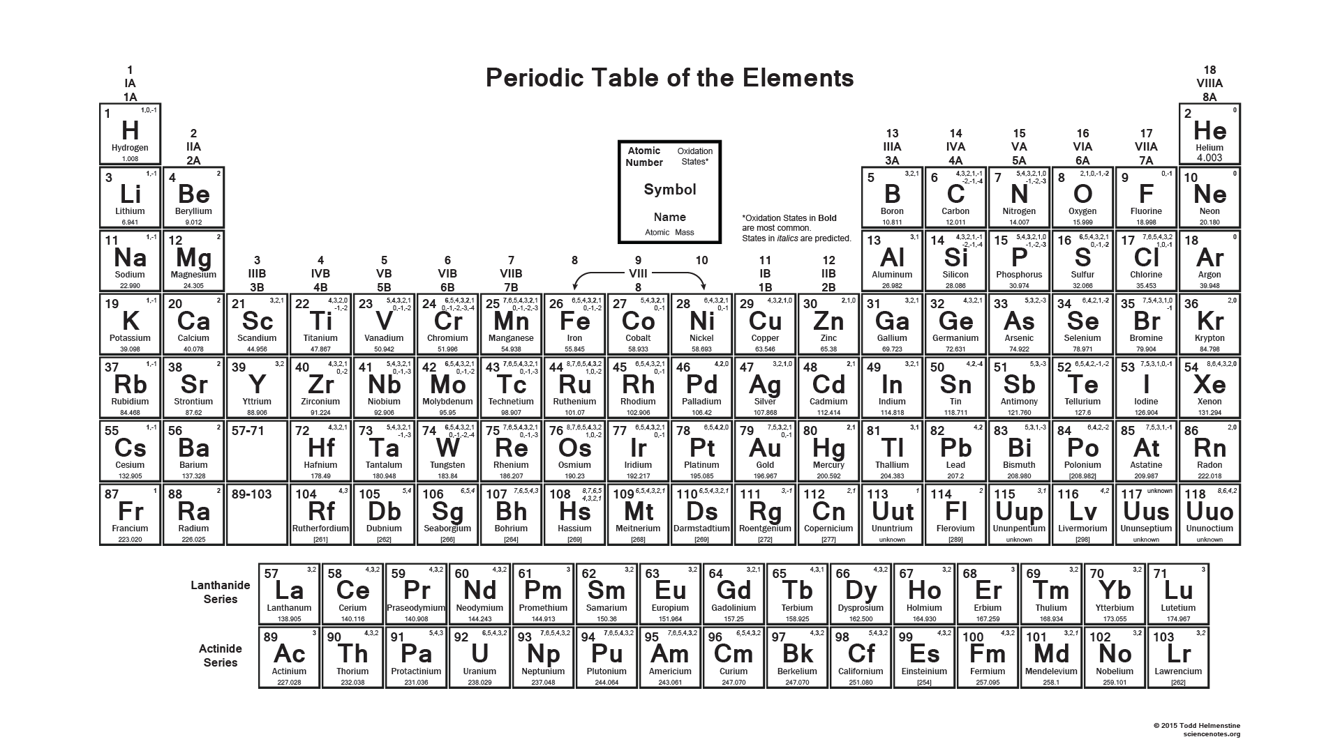 Printable Periodic Table With Charges