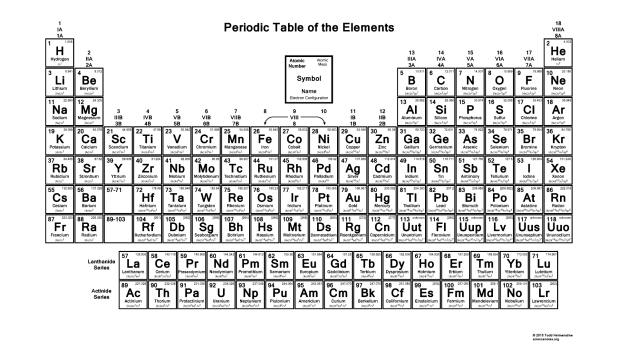 Black And White Periodic Table Electron Configuration 2017