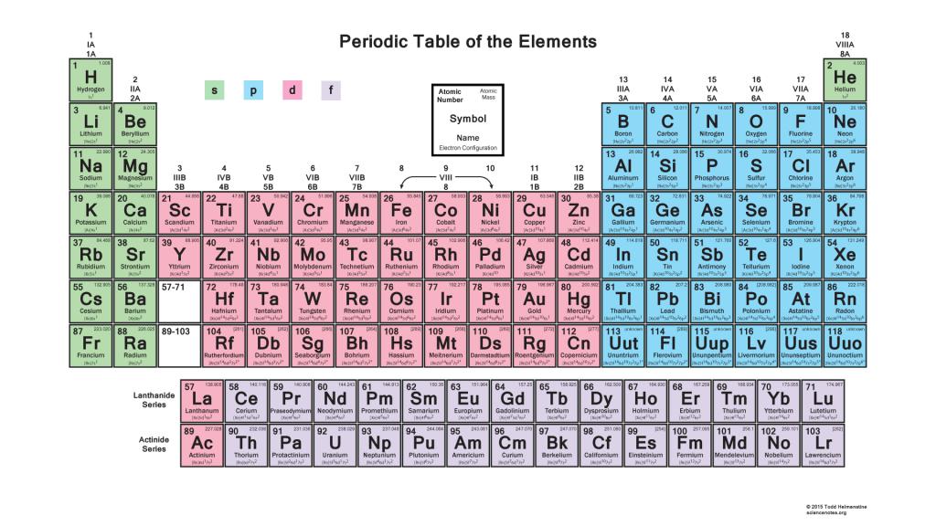 Amount Elements Electrons