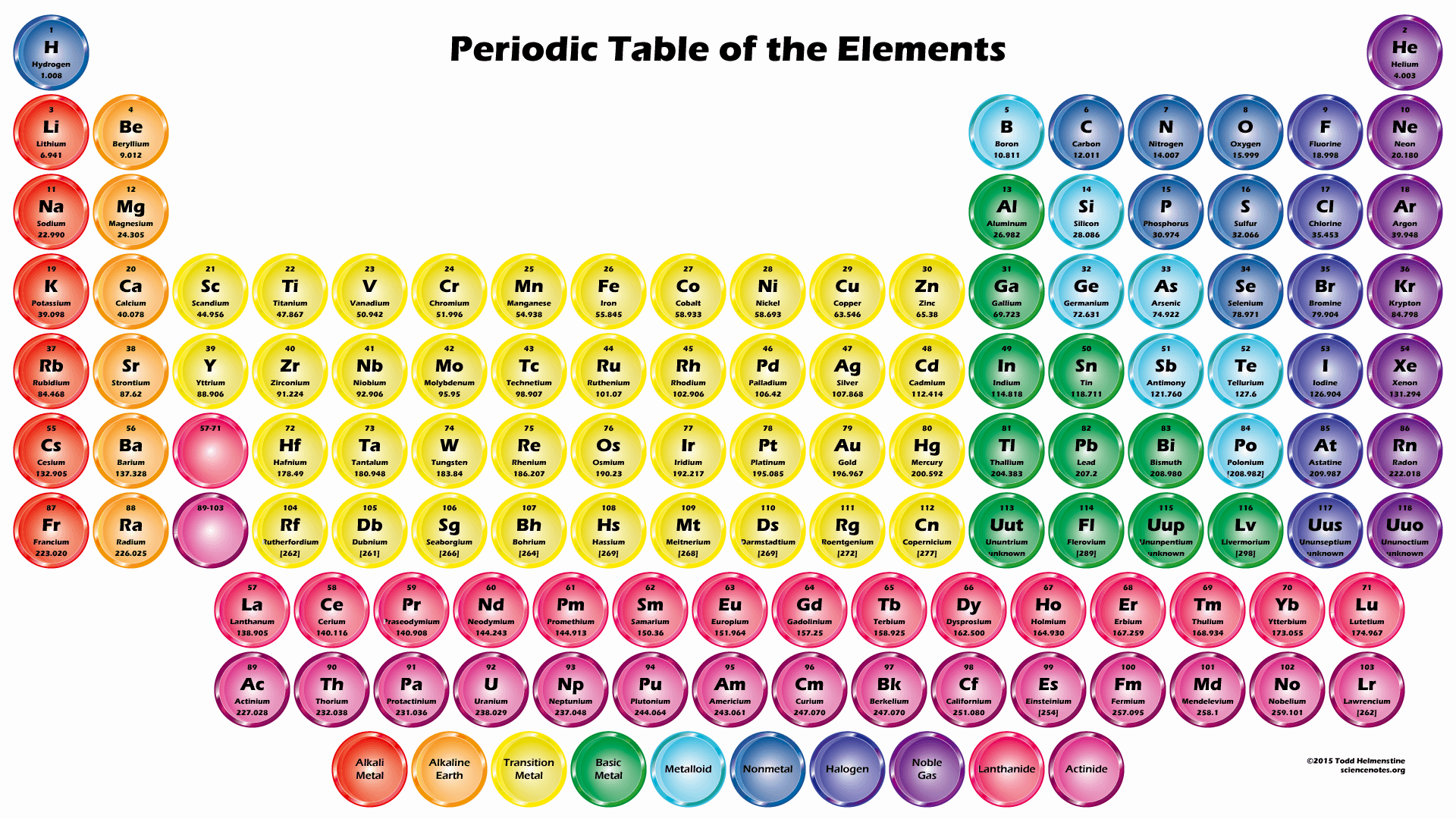 Periodic Table Circle Buttons Wallpaper