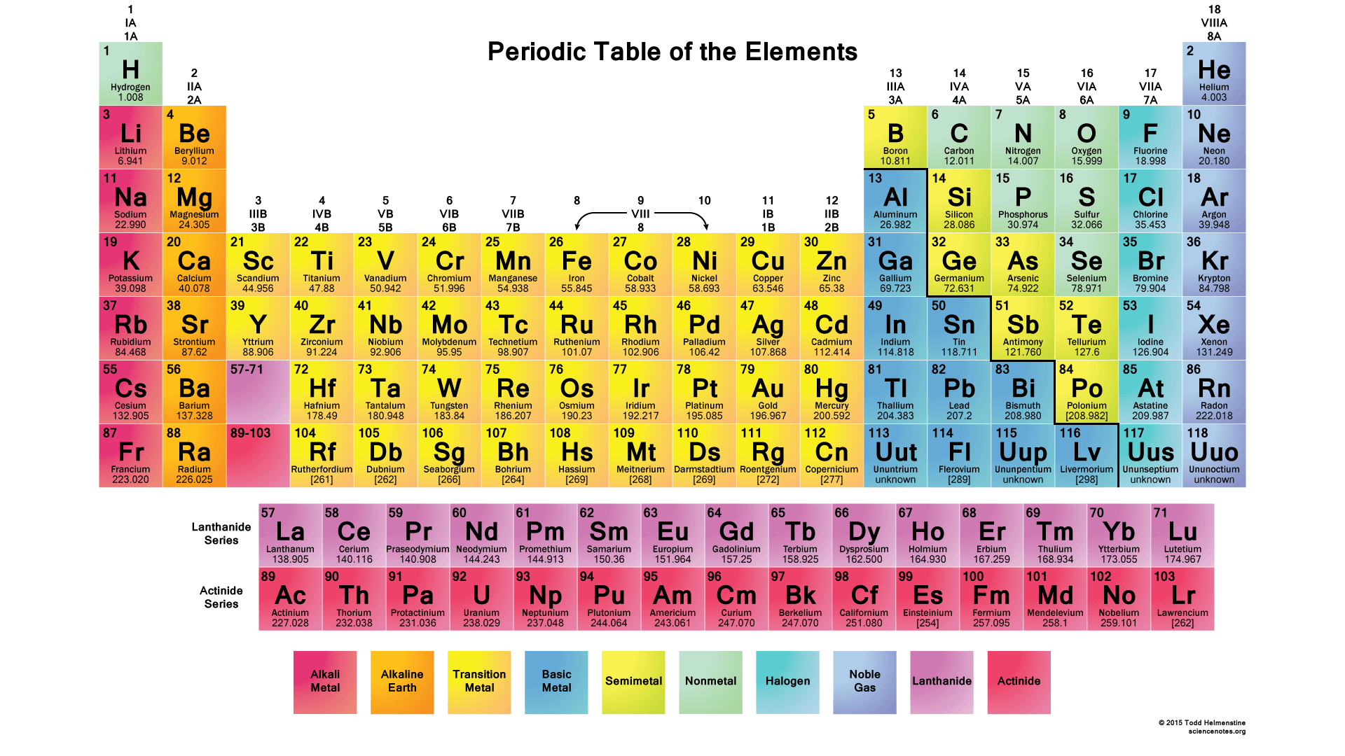 Color Periodic Table