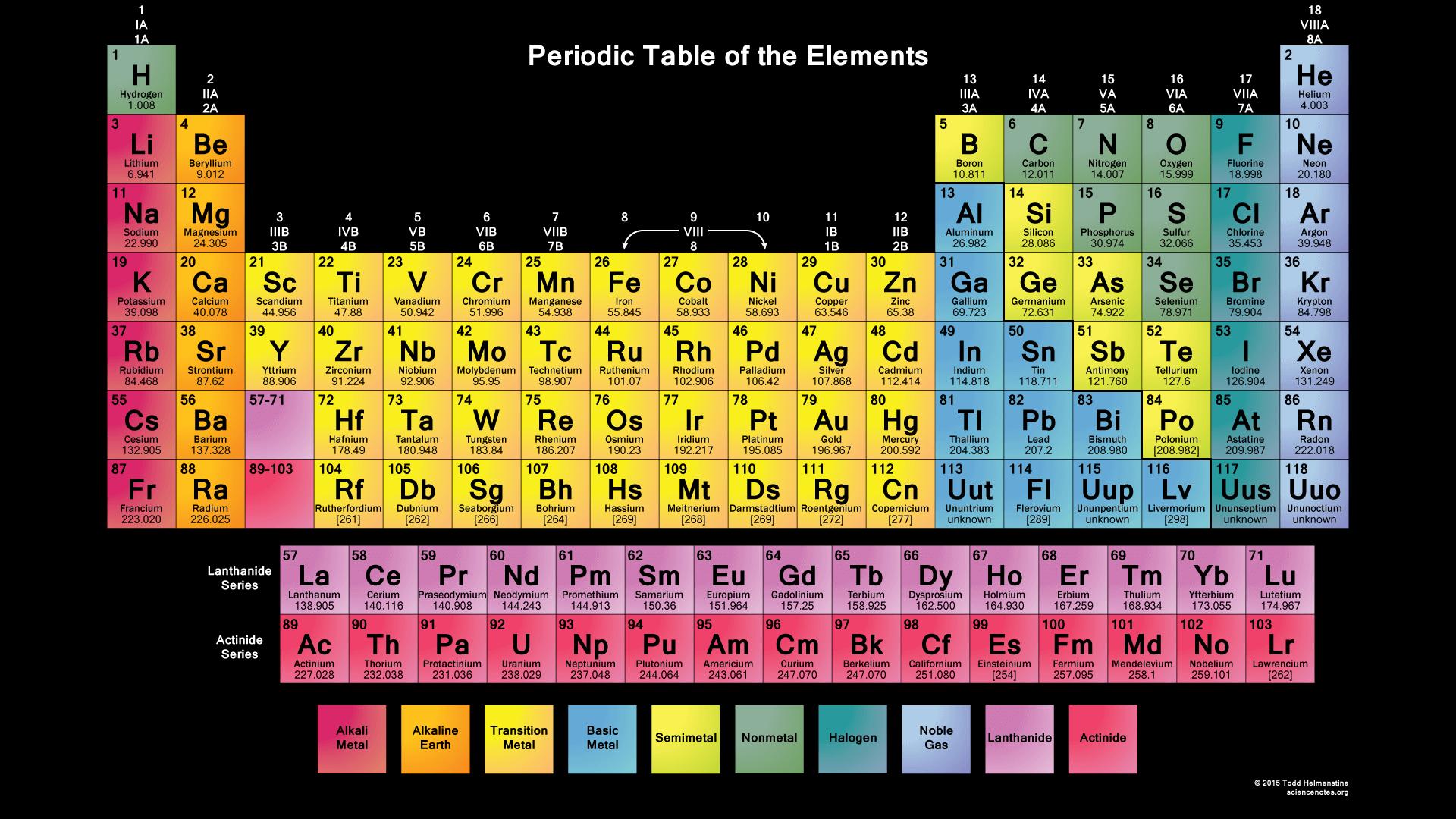 Color Periodic Table