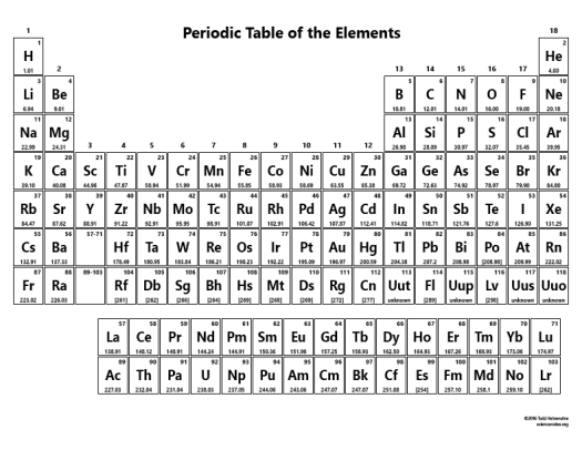 Modern periodic table of elements with full names pdf periodic periodic table without names urtaz Image collections