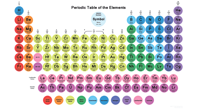 periodic table wallpaper with 118 circular element tiles