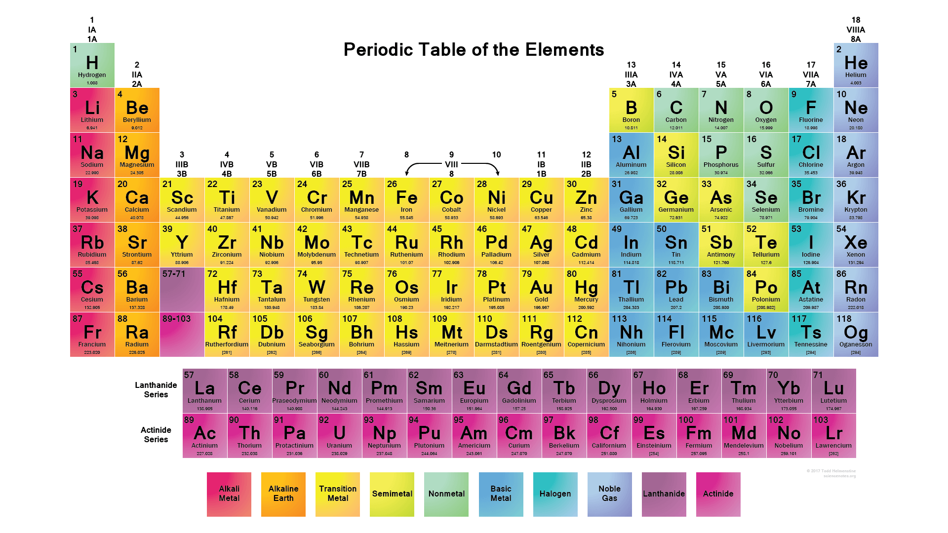 33 Label The Periodic Table