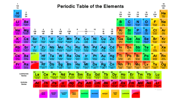 Vibrant Periodic Table With 118 Elements