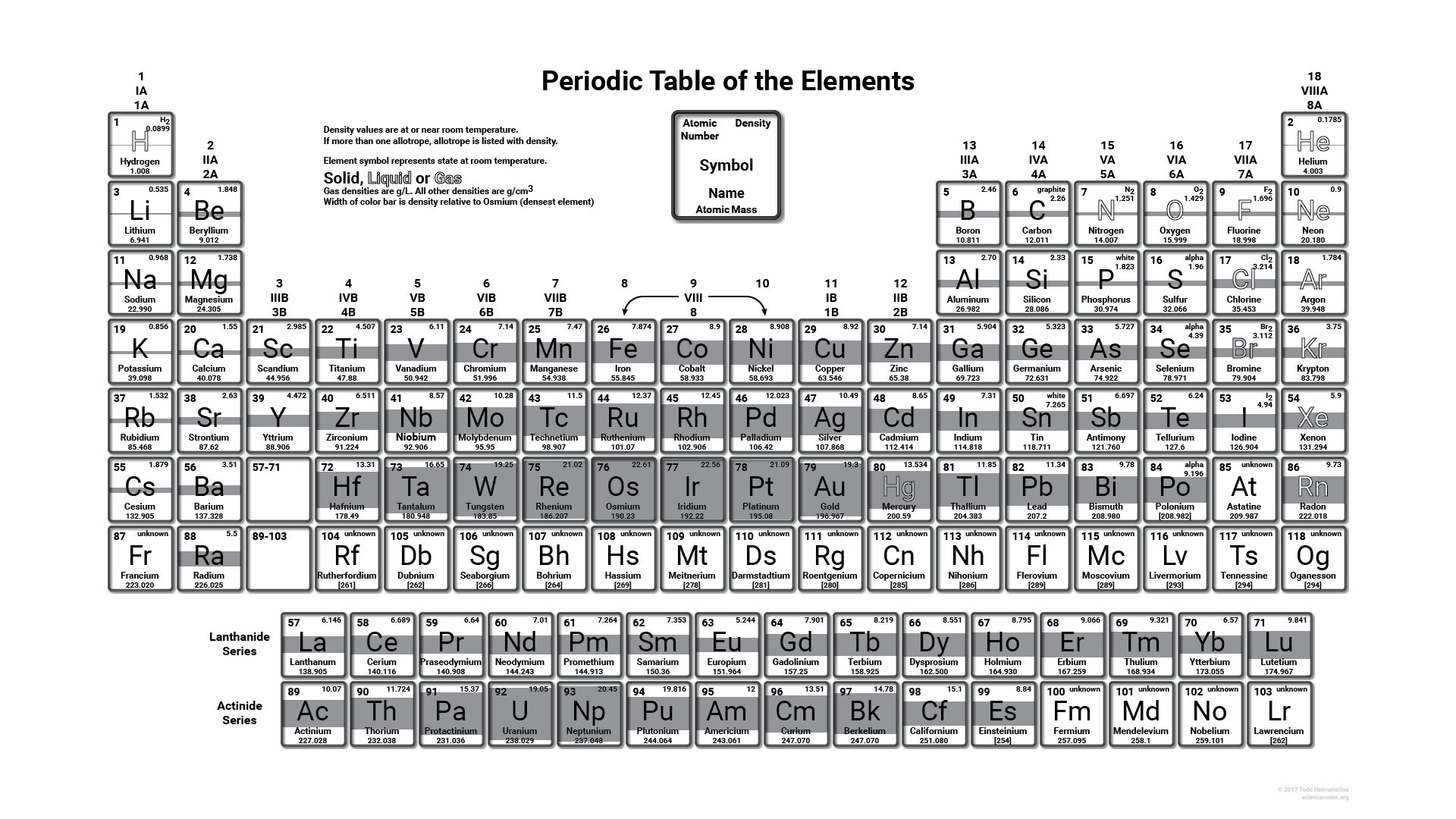 Worksheet Trends In Periodic Table