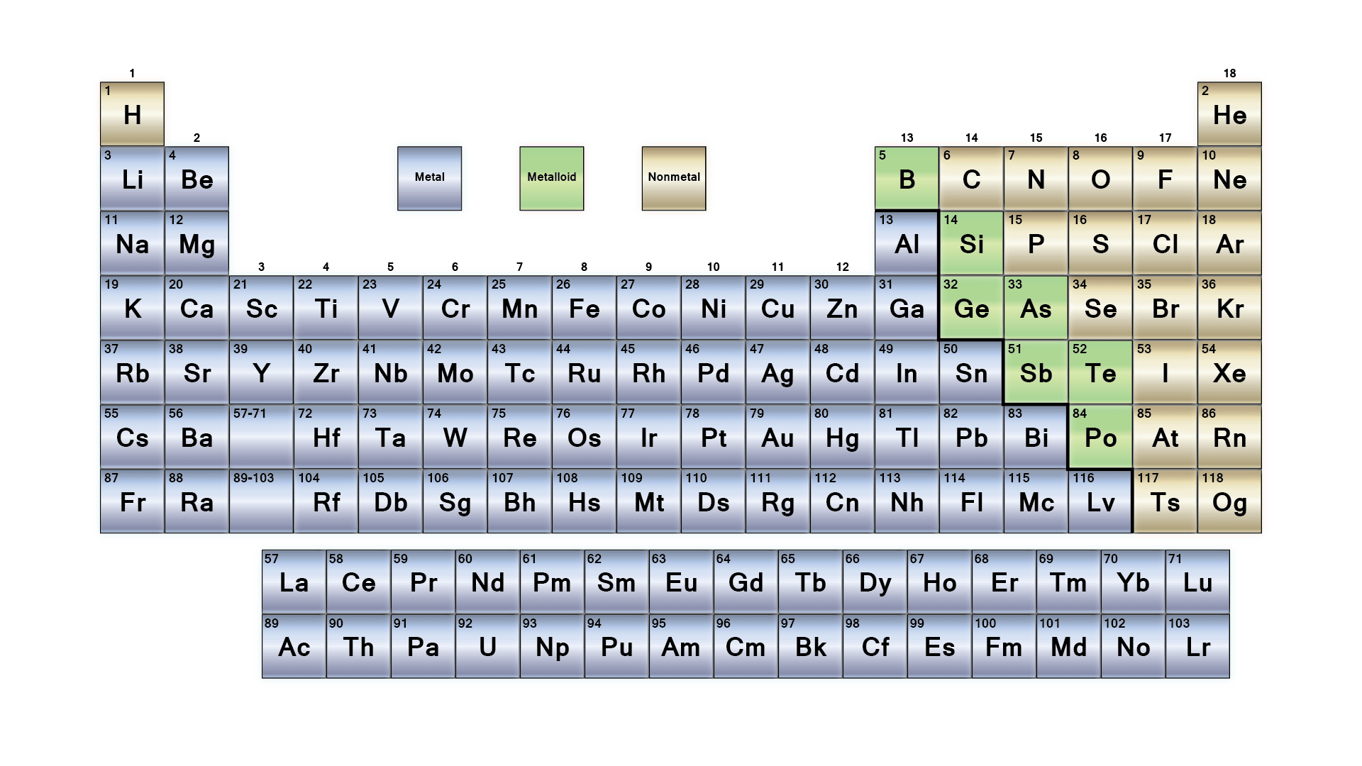 Metals Metalloids And Nonmetals